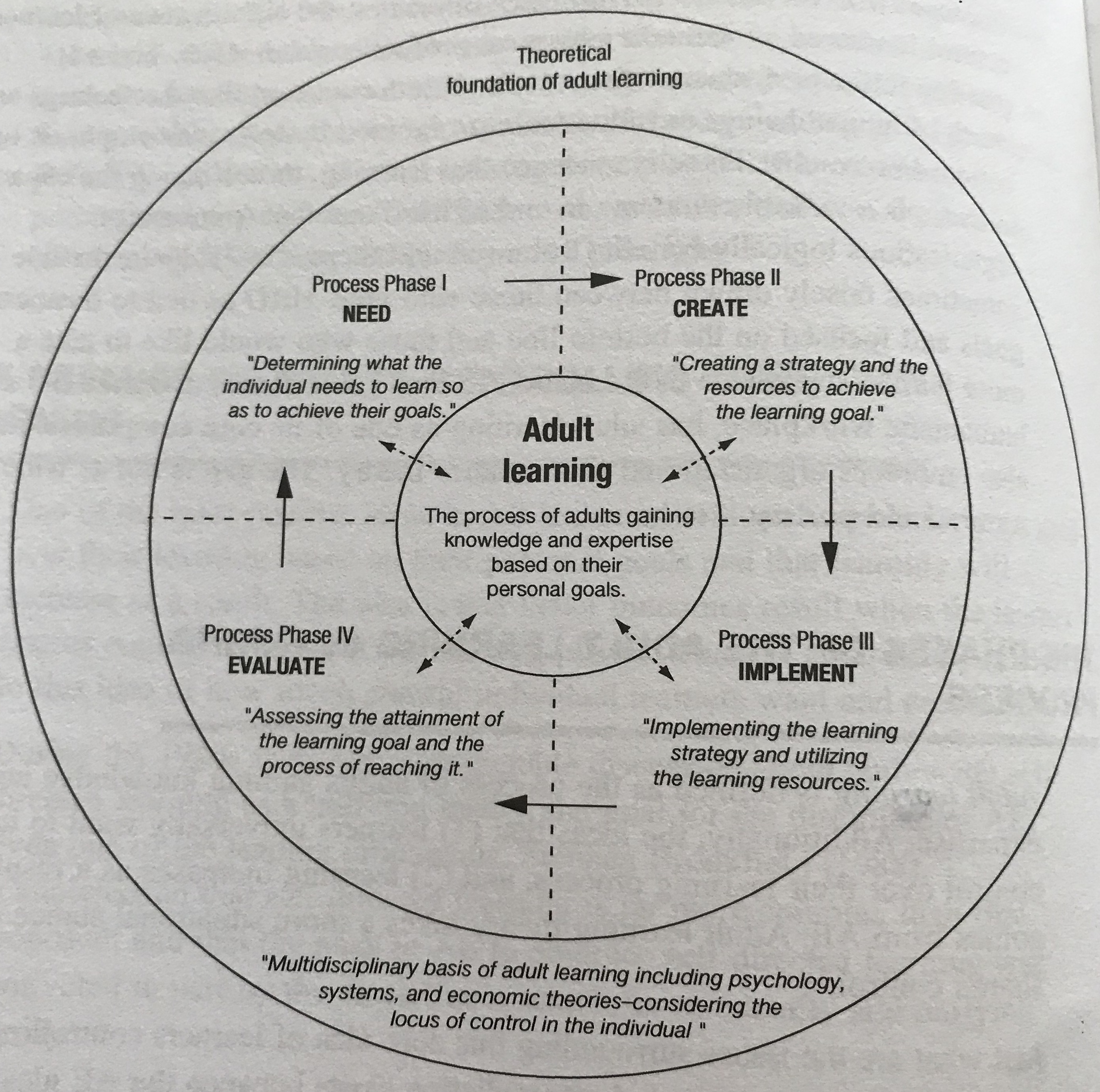 Theory learning student adult centered