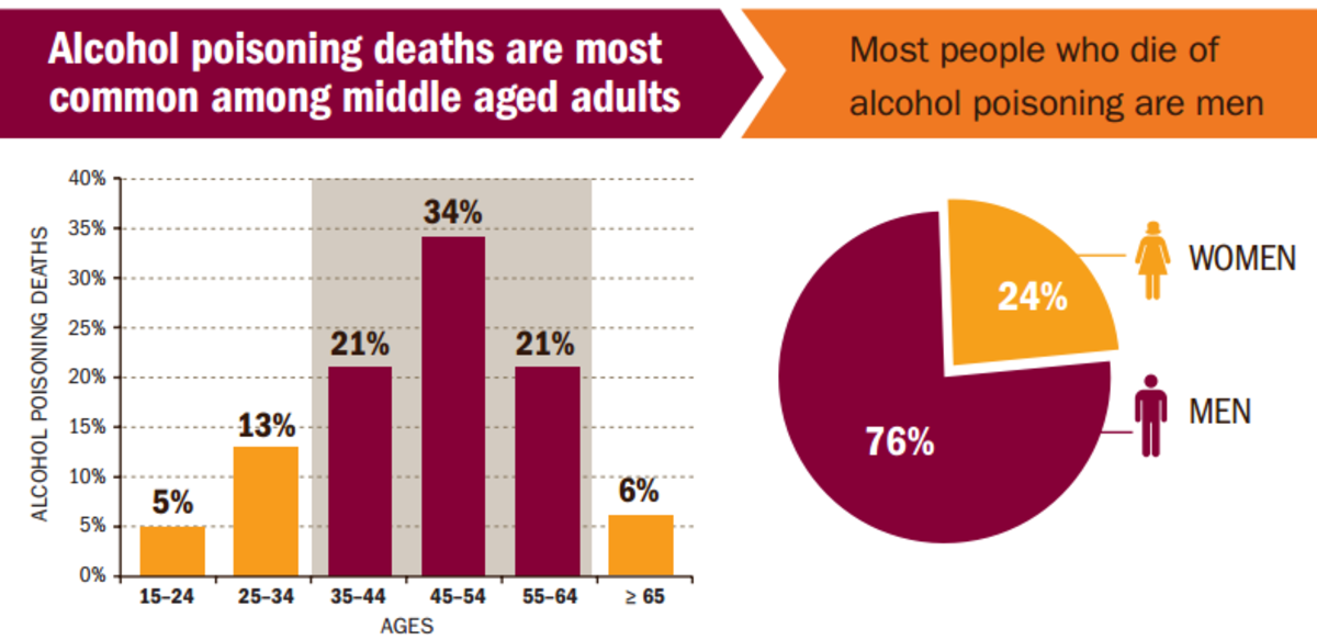 Teen alcohol poisoning statistics