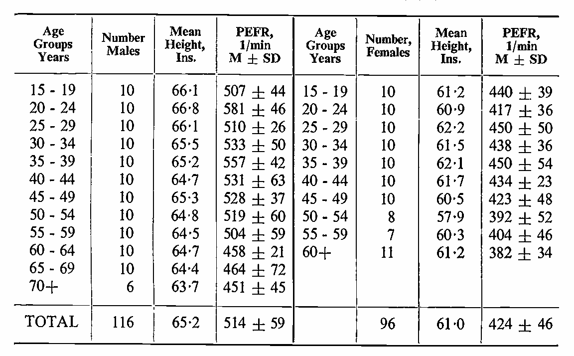 Average peak flow rate for adults