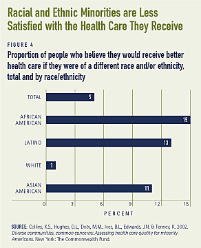 Health care issues that affect asians